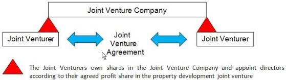 Property Development Jv Structure